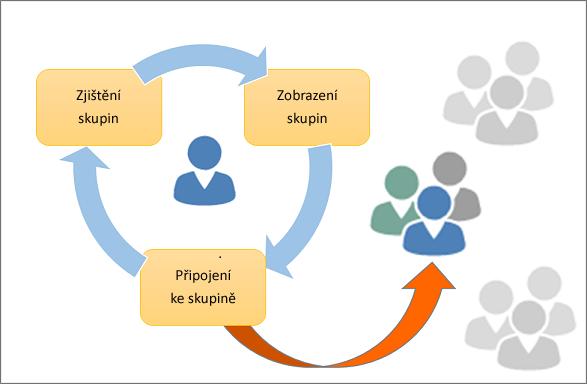 Zjištění skupiny a připojení k ní