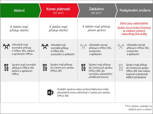 Grafika znázorňující tři fáze, kterými prochází předplatné Office 365 pro firmy, když vyprší jeho platnost: Konec platnosti, Zakázáno a Zrušeno.