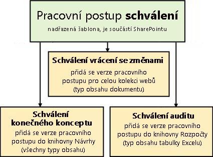 Tři pracovní postupy založené na šabloně pracovního postupu Schválení