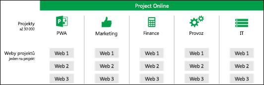 Weby projektů v kolekcích webů PWA