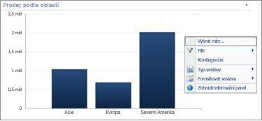 Nabídka zobrazená po kliknutí pravým tlačítkem myši u pruhového grafu PerformancePoint