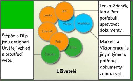 Diagram různých skupin uživatelů: Členové, Návrháři webu a Návštěvníci