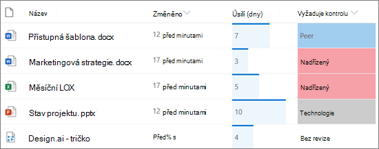 Seznam v SharePointu se zobrazeným formátováním sloupců