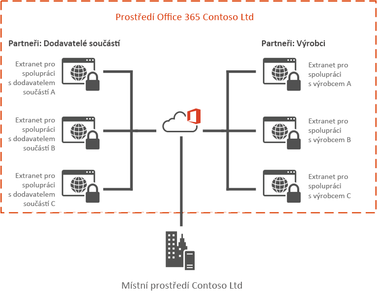 Příklad extranetu Office 365