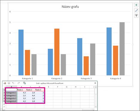 Tabulka s výchozími daty grafu