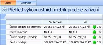 Kopie obrazovky s dokončeným ukázkovým přehledem výkonnostních metrik