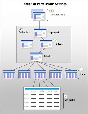 Obrázek ukazující obory zabezpečení SharePointu u webu, podřízeného webu, seznamu a položky