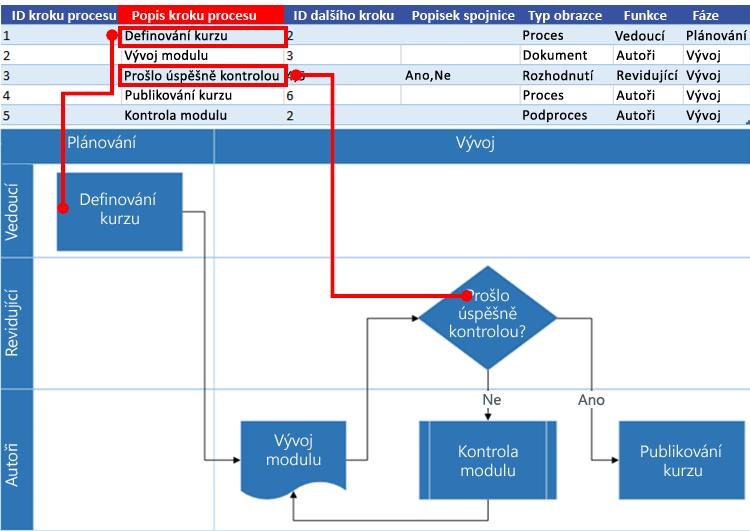 Spolupráce excelové mapy procesu s vývojovým diagramem Visia: Popis kroku procesu