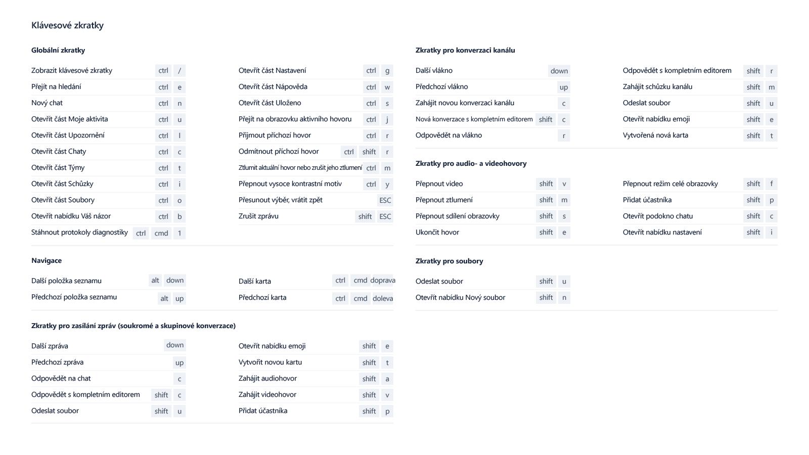 Tento snímek obrazovky popisuje řadu klávesových zkratek, které je možné používat v Microsoft Teams.