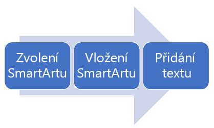 Diagram procesu zleva doprava