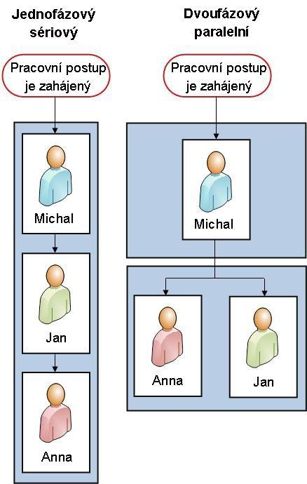 Vývojové diagramy obou verzí
