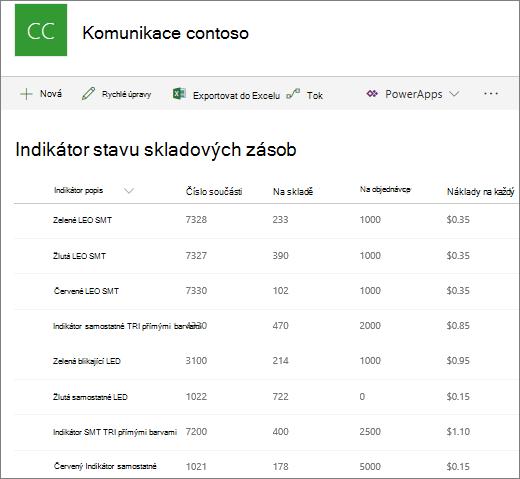 Zobrazení seznamu v SharePointu