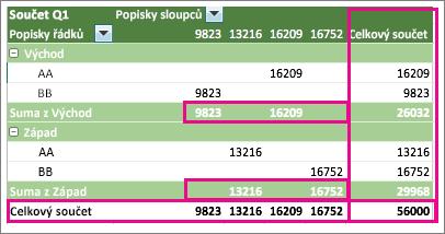 Příklad kontingenční tabulky se souhrny a celkovými součty