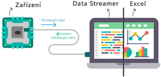 Diagram znázorňující přenos dat v reálném čase do excelového doplňku Data Streamer a z něj