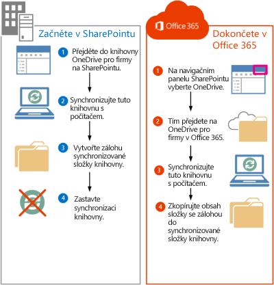 Postup přesunutí souborů ze SharePointu 2013 do Office 365