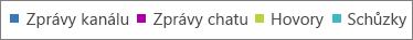 Grafy aktivity služby Microsoft Teams můžete filtrovat kliknutím na typ aktivity