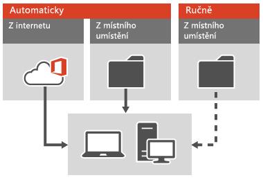 Použití aktualizací Office na klienty