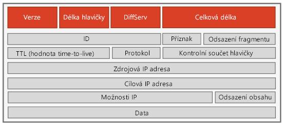 Hlavička IPv4