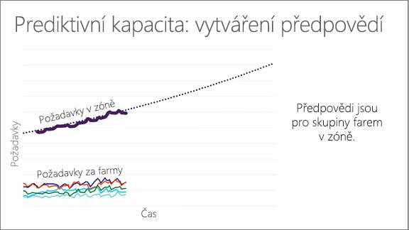 Chart showing predictive capacity: forecasting