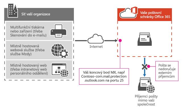 Ukazuje, jak multifunkční tiskárny používá koncový bod MX pro Office 365 k odesílání e-mailů přímo do příjemcům ve vaší organizaci pouze.
