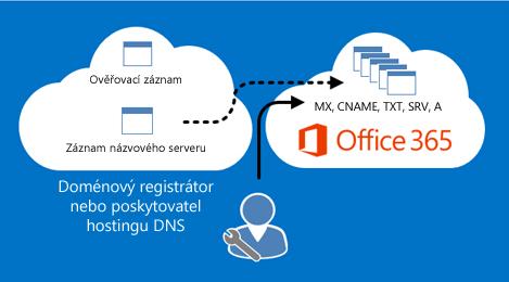 Office 365 spravuje záznamy DNS.
