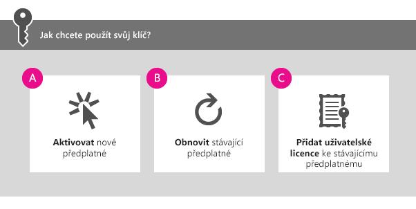Jak chcete svůj kód použít? A) Aktivace nového předplatného (B) Prodloužení platnosti existujícího předplatného nebo C) Přidání uživatelů do stávajícího předplatného
