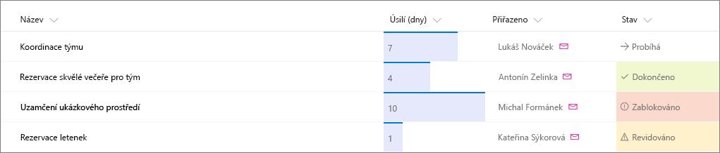Příklad seznamu služby SharePoint s formátováním sloupce