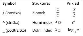 Symboly pro rovnici