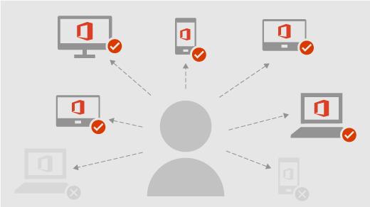 Ukazuje, jak může uživatel nainstalovat Office na všech svých zařízeních a být přihlášen na pěti současně.