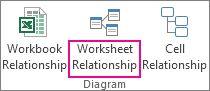 Příkaz Diagram vztahů listu