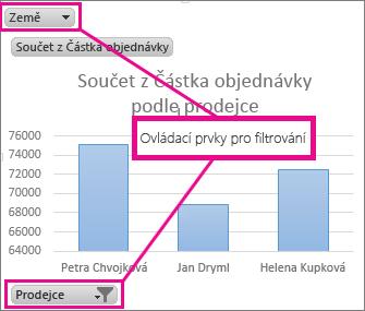 Kontingenční graf s ovládacími prvky pro filtrování údajů