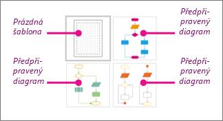 Miniatury základních vývojových diagramů ve Visiu: Jedna prázdná šablona, tři předpřipravené diagramy