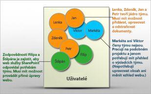 Vizualizace uživatelů