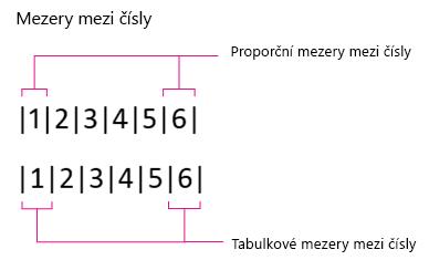 Číslo mezery, poměrné a tabulky