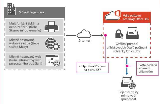 Ukazuje, jak multifunkční tiskárny připojuje k Office 365 pomocí odeslání klienta SMTP.
