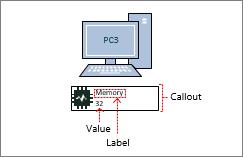 Obrazec počítače, datový symbol, bublinový popisek obsahuje hodnotu a popisek