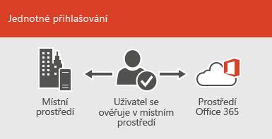 Jednotné přihlašování – stejný účet je dostupný v místním i online prostředí