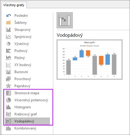 zobrazuje nové grafy v PowerPointu 2016