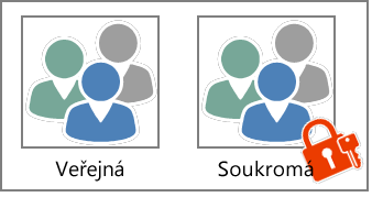 Veřejné versus soukromé skupiny