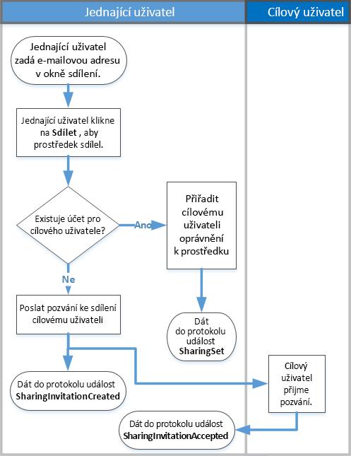 Vývojový diagram s fungování sdílení auditování