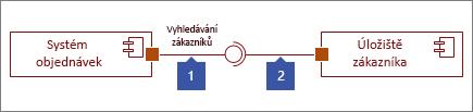 Dvě rozhraní připojení, 1: obrazec k dispozici rozhraní končící znakem kruh, 2: obrazec vyžaduje rozhraní končící znakem socket