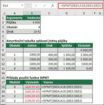Příklad funkce ISPMT s amortizace i jistinu půjčky