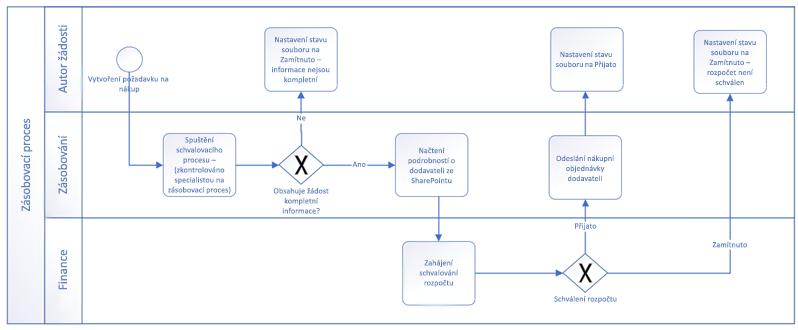 Příklad pracovního postupu vytvořené pomocí základních obrazců BPMN