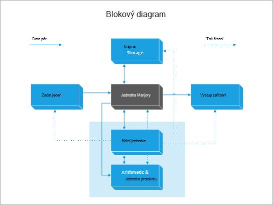 Šablona blokového diagramu v počítači