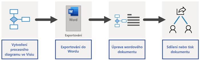 Základní informace o procesu exportu do Wordu