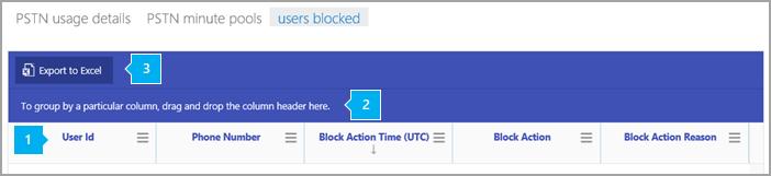 Sestava blokovaných uživatelů