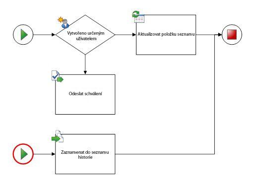 Diagram může mít jenom jeden pracovní postup a jeden počáteční obrazec.