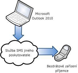 Použití služby SMS jiného poskytovatele