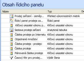 Kopie obrazovky s položkami ve středovém podokně aplikace Návrhář řídicích panelů
