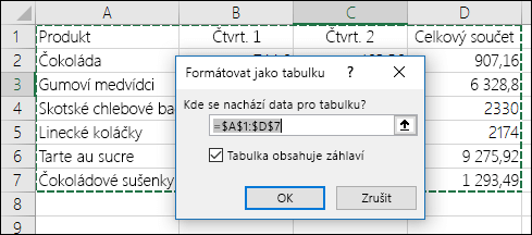 Příklad použití možnosti Formátovat jako tabulku na kartě Domů, aby se automaticky vybrala oblast dat